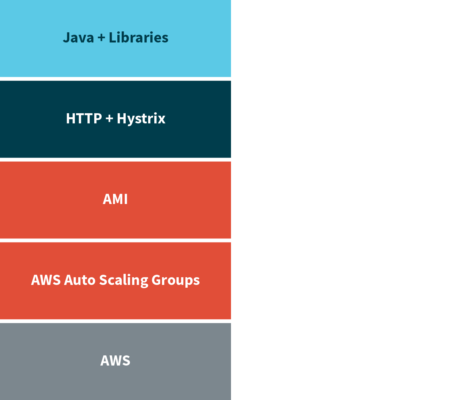 Netflix Microservices Stack
